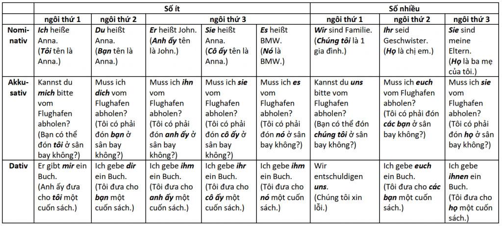 pronomen-table